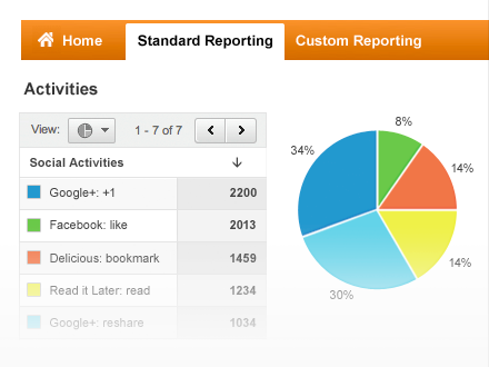 Social Media report view from Google